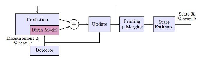 Figure 2. Block diagram of GM-probability hypothesis density (PHD) filter recursion