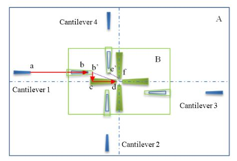 Figure 7. Path planning of each AFM under low and high magnification conditions