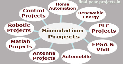 200+ Simulation Based Projects for ECE Students | ECE EEE Final Year
